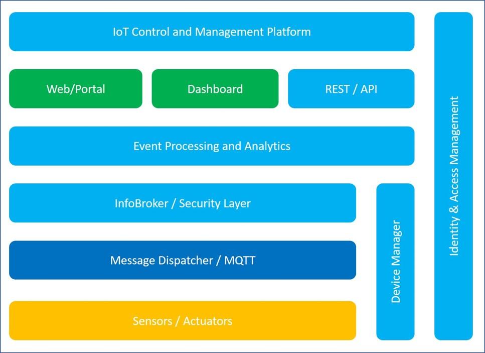 Tnet Middleware Core